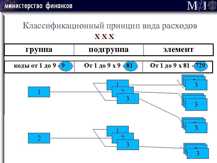 Классификационный принцип вида расходов Х Х Х группа подгруппа элемент коды от 1 до
