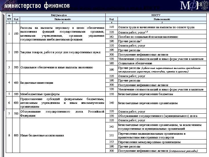 48 Соответствия кодов видов расходов и кодов КОСГУ Вид расходов КОСГУ № п/п Код