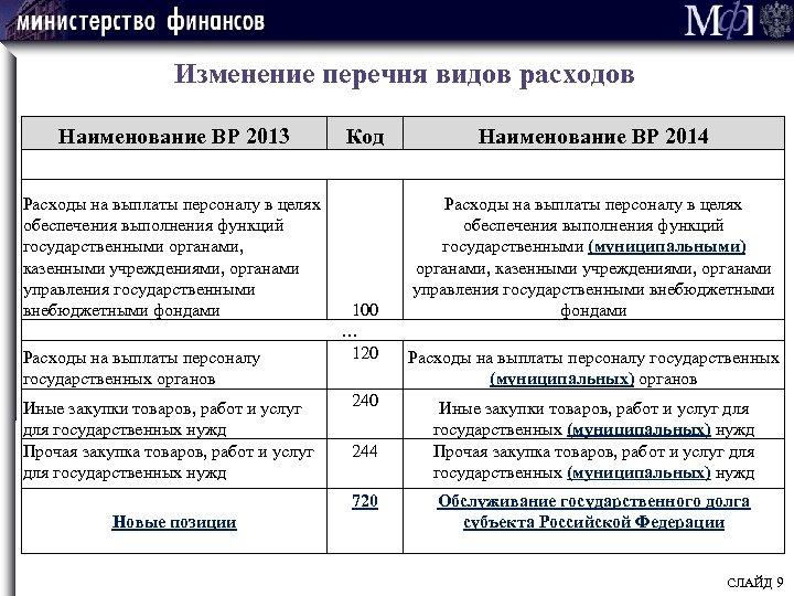 Изменение перечня видов расходов Наименование ВР 2013 Расходы на выплаты персоналу в целях обеспечения