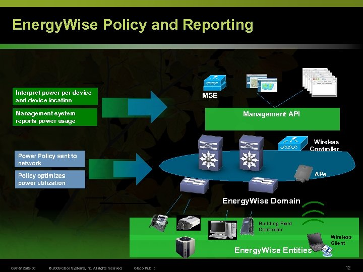 Energy. Wise Policy and Reporting LMS Interpret power per device and device location MSE