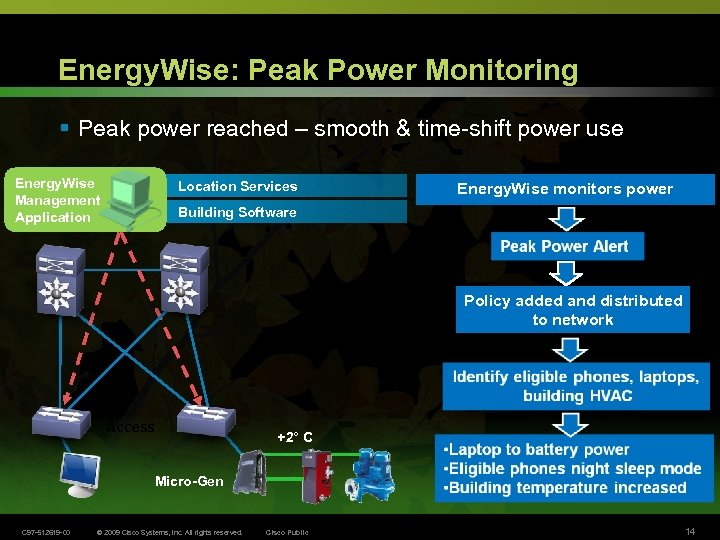 Energy. Wise: Peak Power Monitoring § Peak power reached – smooth & time-shift power