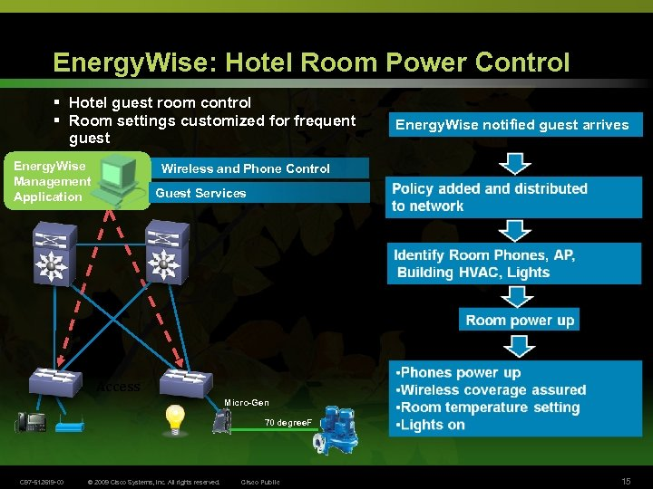 Energy. Wise: Hotel Room Power Control § Hotel guest room control § Room settings