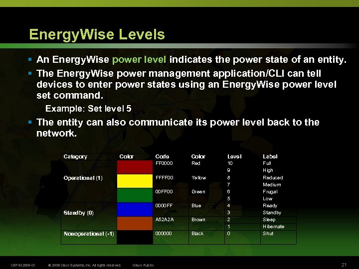Energy. Wise Levels § An Energy. Wise power level indicates the power state of