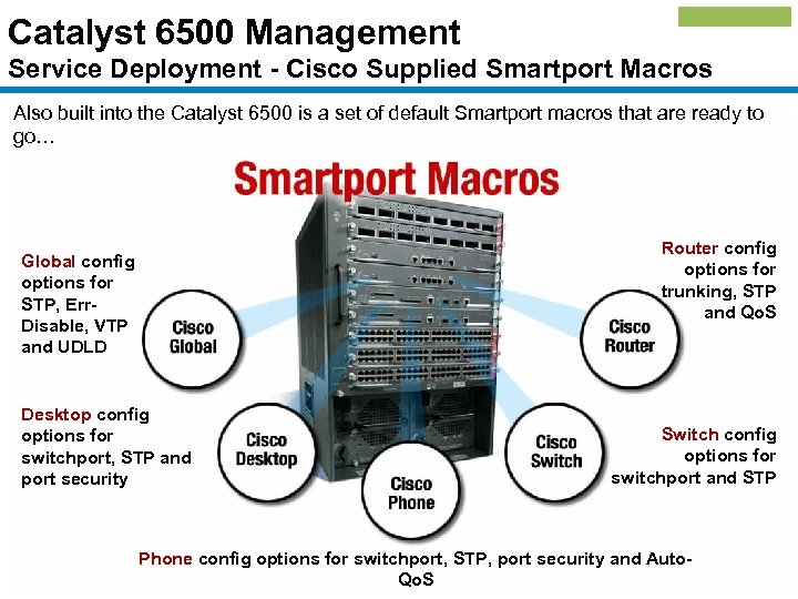 Catalyst 6500 Management Service Deployment - Cisco Supplied Smartport Macros Also built into the
