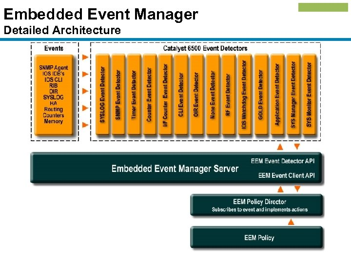 Embedded Event Manager Detailed Architecture