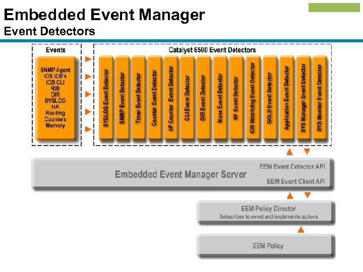 Embedded Event Manager Event Detectors