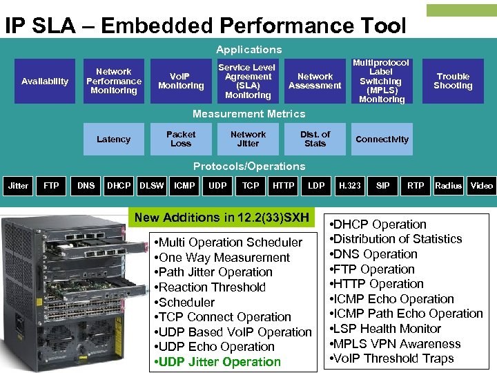IP SLA – Embedded Performance Tool Applications Availability Network Performance Monitoring Vo. IP Monitoring