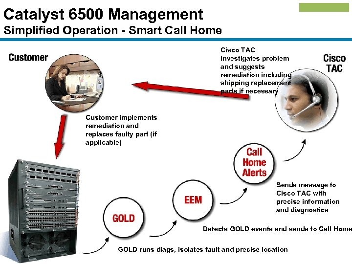 Catalyst 6500 Management Simplified Operation - Smart Call Home Cisco TAC investigates problem and