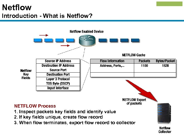 Netflow Introduction - What is Netflow? NETFLOW Process 1. Inspect packets key fields and