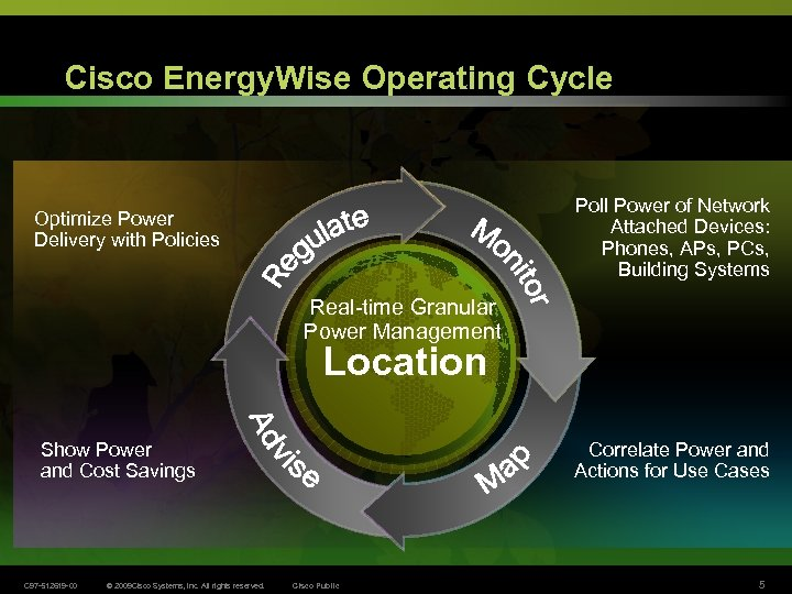 Cisco Energy. Wise Operating Cycle Poll Power of Network Attached Devices: Phones, APs, PCs,
