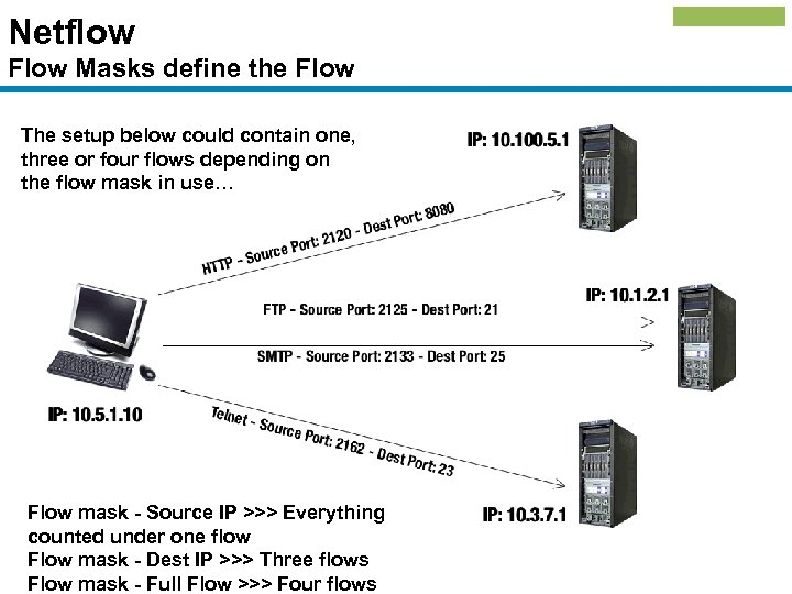 Netflow Flow Masks define the Flow The setup below could contain one, three or