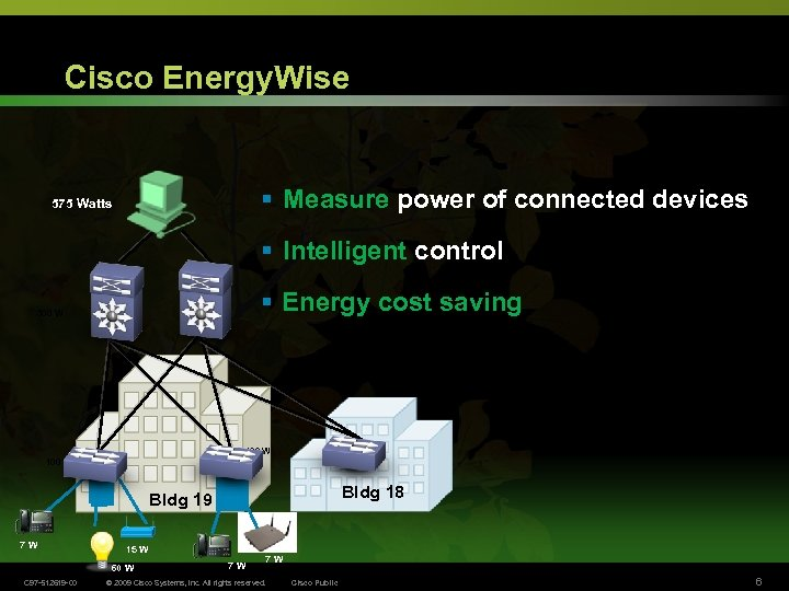Cisco Energy. Wise § Measure power of connected devices 575 Watts § Intelligent control