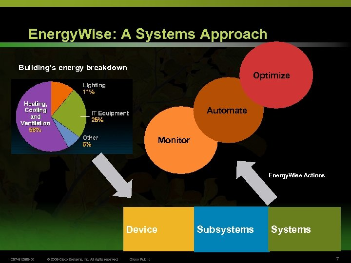 Energy. Wise: A Systems Approach Building's energy breakdown Optimize Automate Monitor Energy. Wise Actions