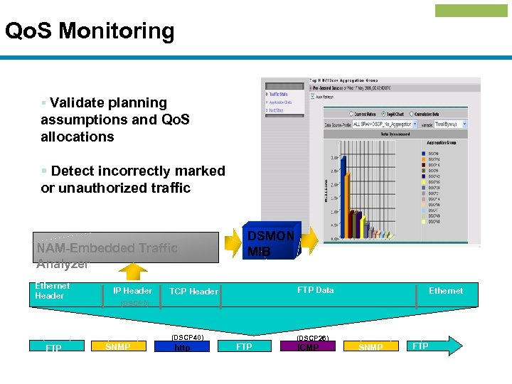 Qo. S Monitoring § Validate planning assumptions and Qo. S allocations § Detect incorrectly