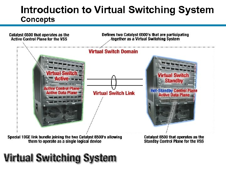 Introduction to Virtual Switching System Concepts
