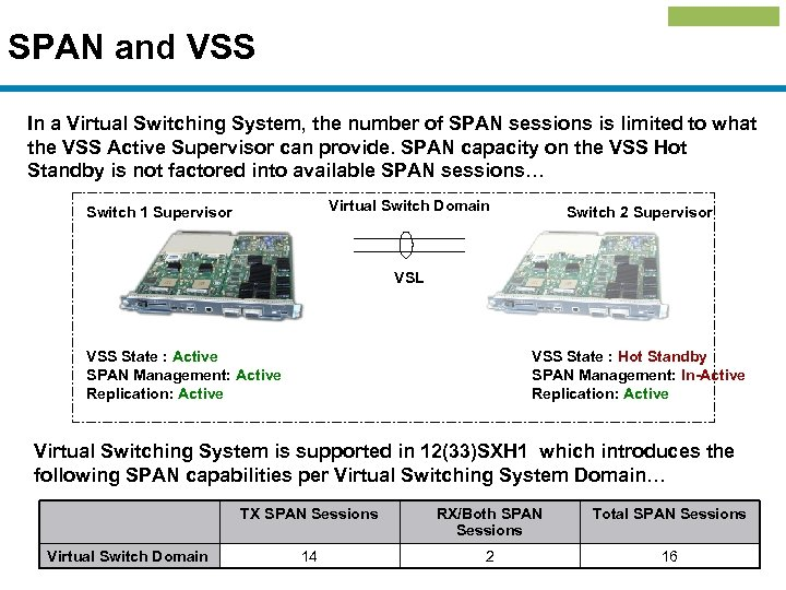 SPAN and VSS In a Virtual Switching System, the number of SPAN sessions is