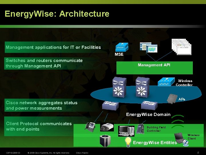 Energy. Wise: Architecture Management applications for IT or Facilities LMS MSE Switches and routers