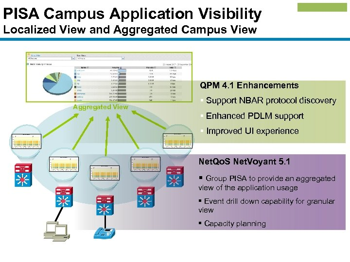 PISA Campus Application Visibility Localized View and Aggregated Campus View QPM 4. 1 Enhancements