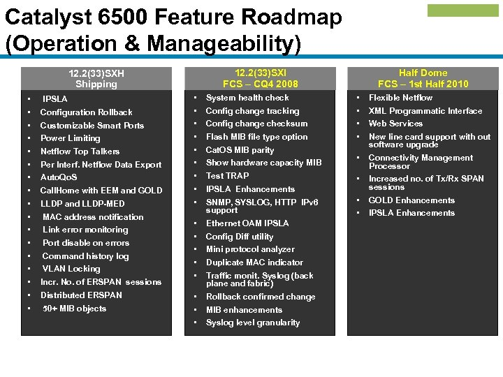 Catalyst 6500 Feature Roadmap (Operation & Manageability) 12. 2(33)SXI FCS – CQ 4 2008