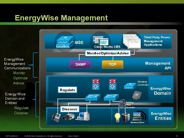 Energy. Wise Management Location Third Party Power Management Applications MSE Cisco Works LMS Monitor/Optimize/Advise