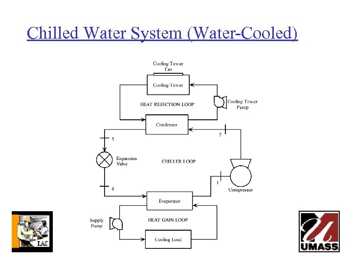 Chilled Water System (Water-Cooled)