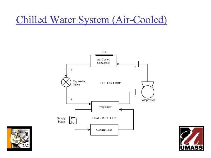 Chilled Water System (Air-Cooled)