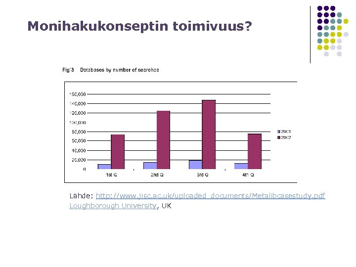 Monihakukonseptin toimivuus? Lähde: http: //www. jisc. ac. uk/uploaded_documents/Metalibcasestudy. pdf Loughborough University, UK