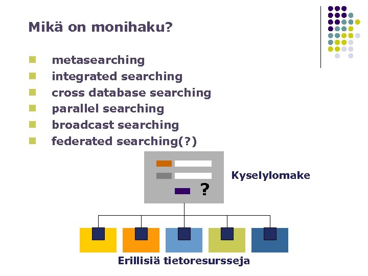 Mikä on monihaku? n n n metasearching integrated searching cross database searching parallel searching