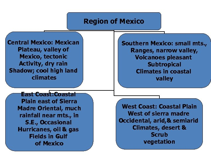Region of Mexico Central Mexico: Mexican Plateau, valley of Mexico, tectonic Activity, dry rain