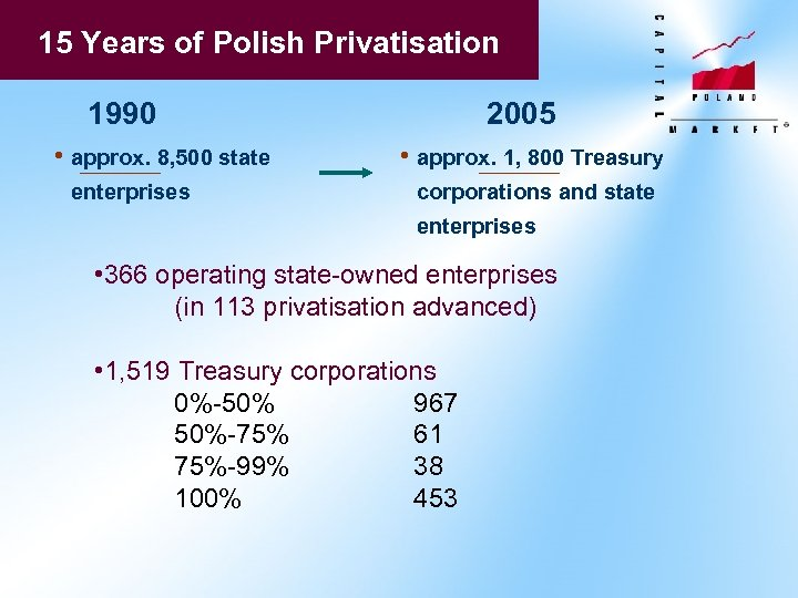 15 Years of Polish Privatisation 1990 • approx. 8, 500 state enterprises 2005 •