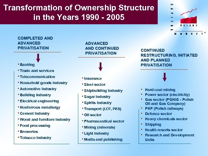 Transformation of Ownership Structure in the Years 1990 - 2005 COMPLETED AND ADVANCED PRIVATISATION