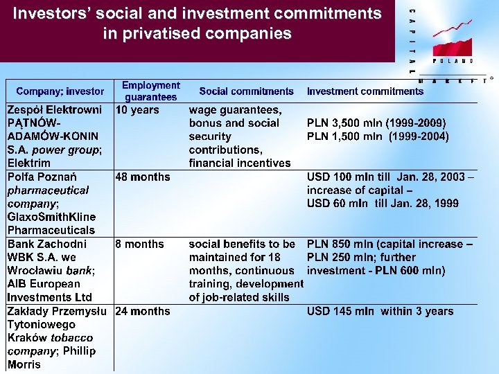 Investors' social and investment commitments in privatised companies