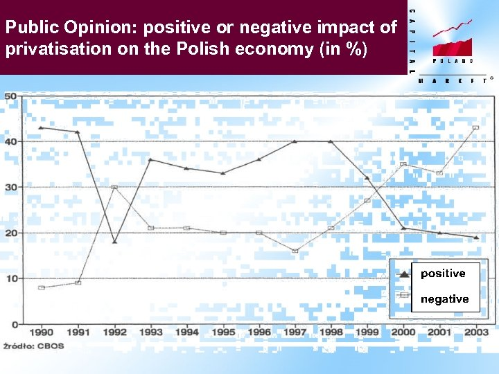 Public Opinion: positive or negative impact of privatisation on the Polish economy (in %)