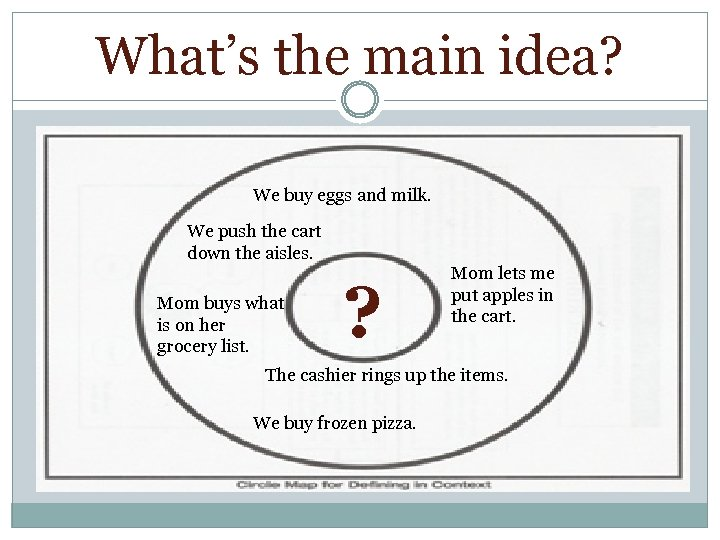 What's the main idea? We buy eggs and milk. We push the cart down
