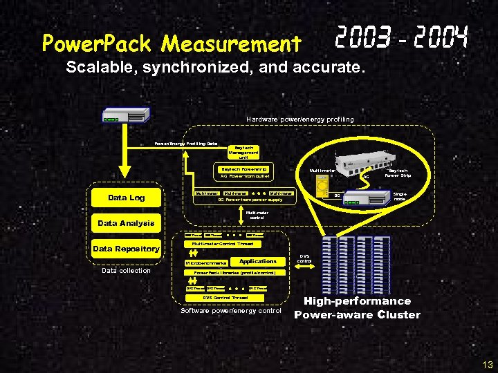 2003 - 2004 Power. Pack Measurement Scalable, synchronized, and accurate. Hardware power/energy profiling Power/Energy
