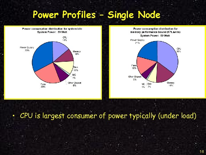 Power Profiles – Single Node • CPU is largest consumer of power typically (under