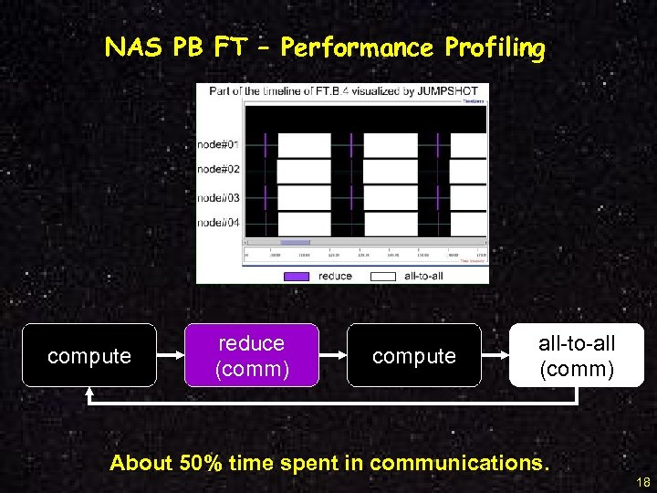 NAS PB FT – Performance Profiling compute reduce (comm) compute all-to-all (comm) About 50%
