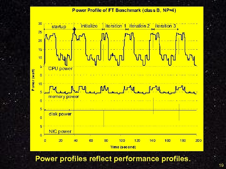 Power profiles reflect performance profiles. 19