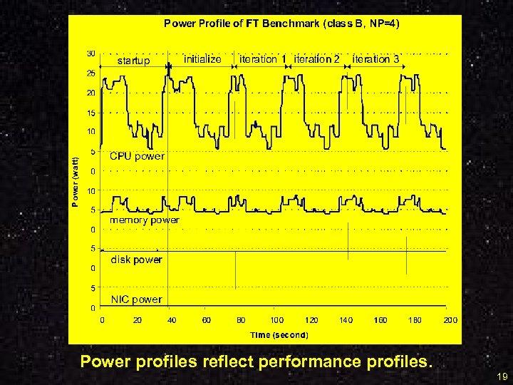 Power profiles reflect performance profiles. 19