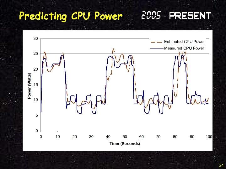 Predicting CPU Power 2005 - Present 24