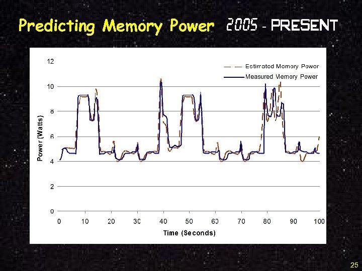 Predicting Memory Power 2005 - Present 25