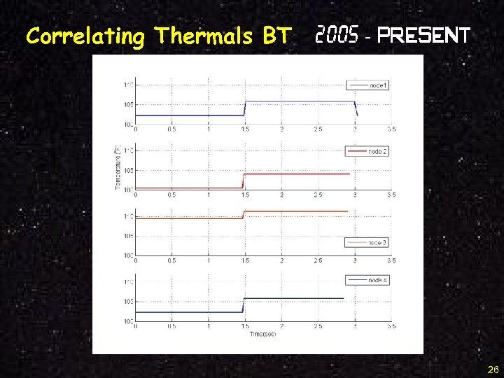 Correlating Thermals BT 2005 - Present 26