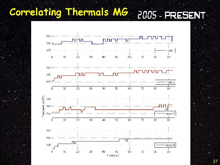 Correlating Thermals MG 2005 - Present SCAPE Laboratory Confidential 27