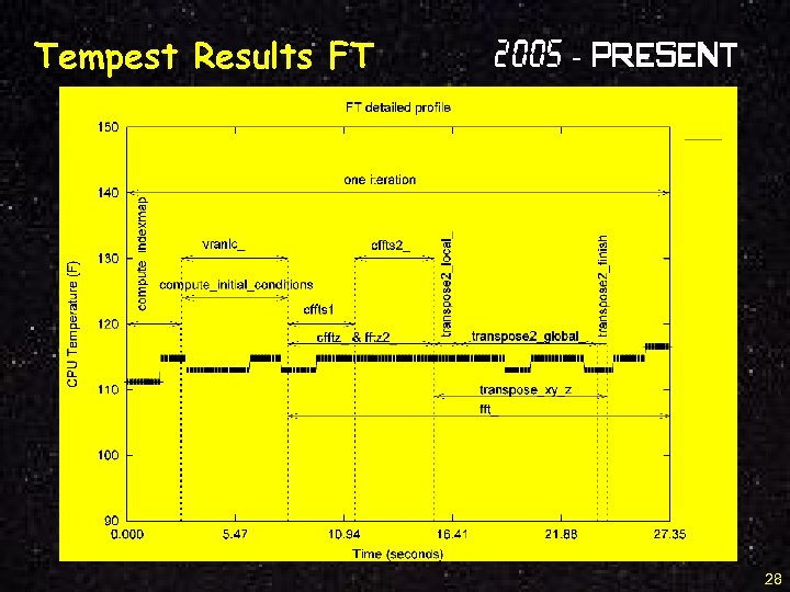 Tempest Results FT 2005 - Present 28