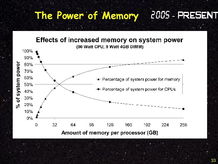 The Power of Memory 2005 - Present 33
