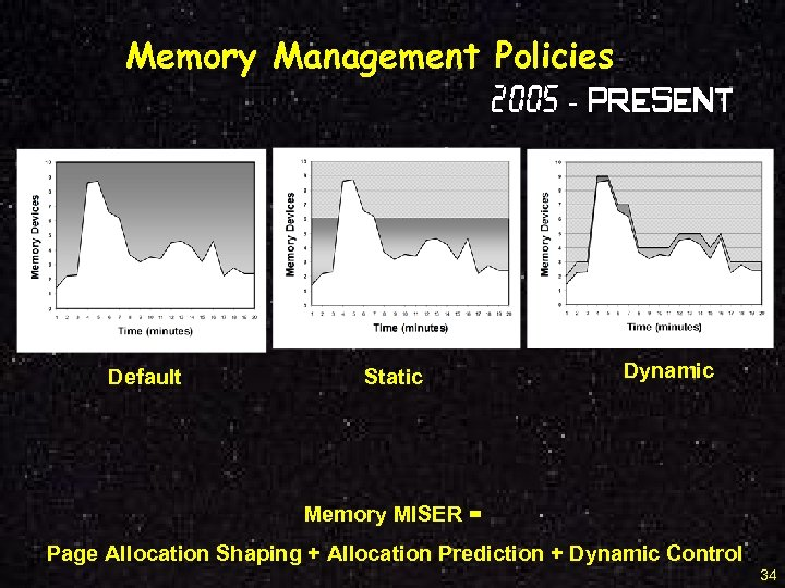 Memory Management Policies 2005 - Present Default Static Dynamic Memory MISER = Page Allocation