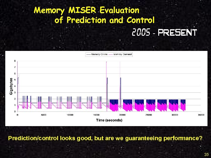 Memory MISER Evaluation of Prediction and Control 2005 - Present Prediction/control looks good, but