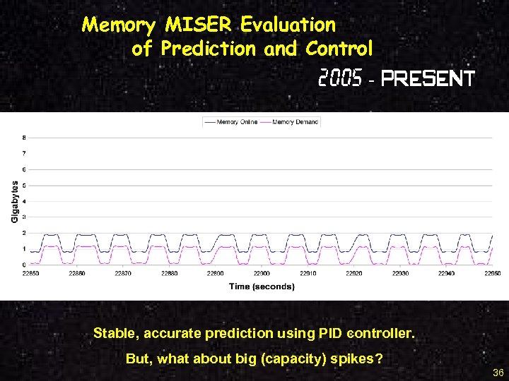 Memory MISER Evaluation of Prediction and Control 2005 - Present Stable, accurate prediction using