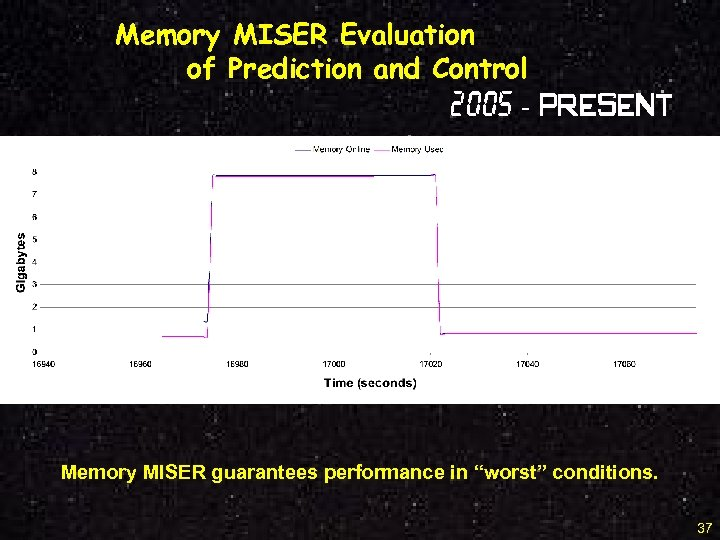 Memory MISER Evaluation of Prediction and Control 2005 - Present Memory MISER guarantees performance