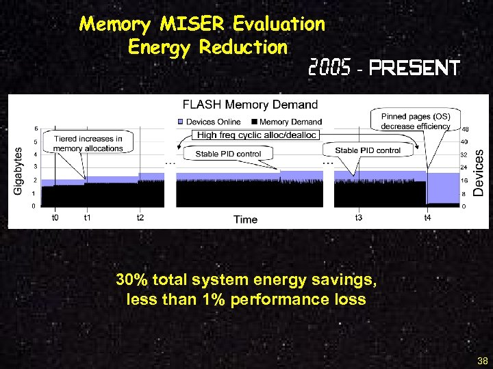 Memory MISER Evaluation Energy Reduction 2005 - Present 30% total system energy savings, less